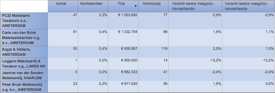 Hoogste gemiddelde transactieprijs van alle Amsterdamse makelaars.,